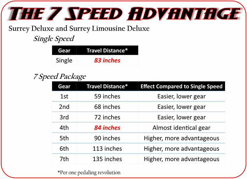 7 speed advantage